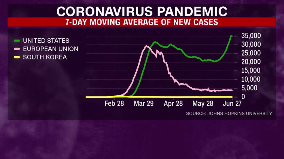 Only 2 States Report Decline In Cases As Covid 19 Infections Surge In Us Whp